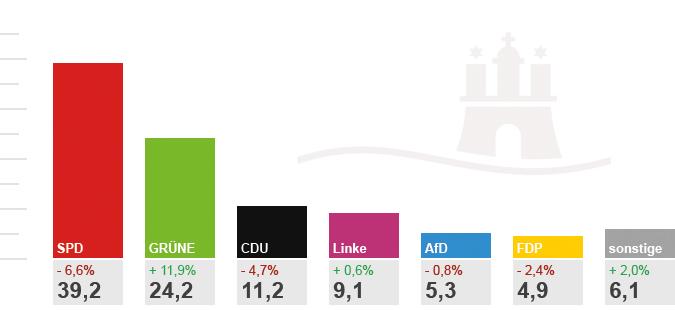 Ein Diagramm über das Hamburger Wahlergebnis