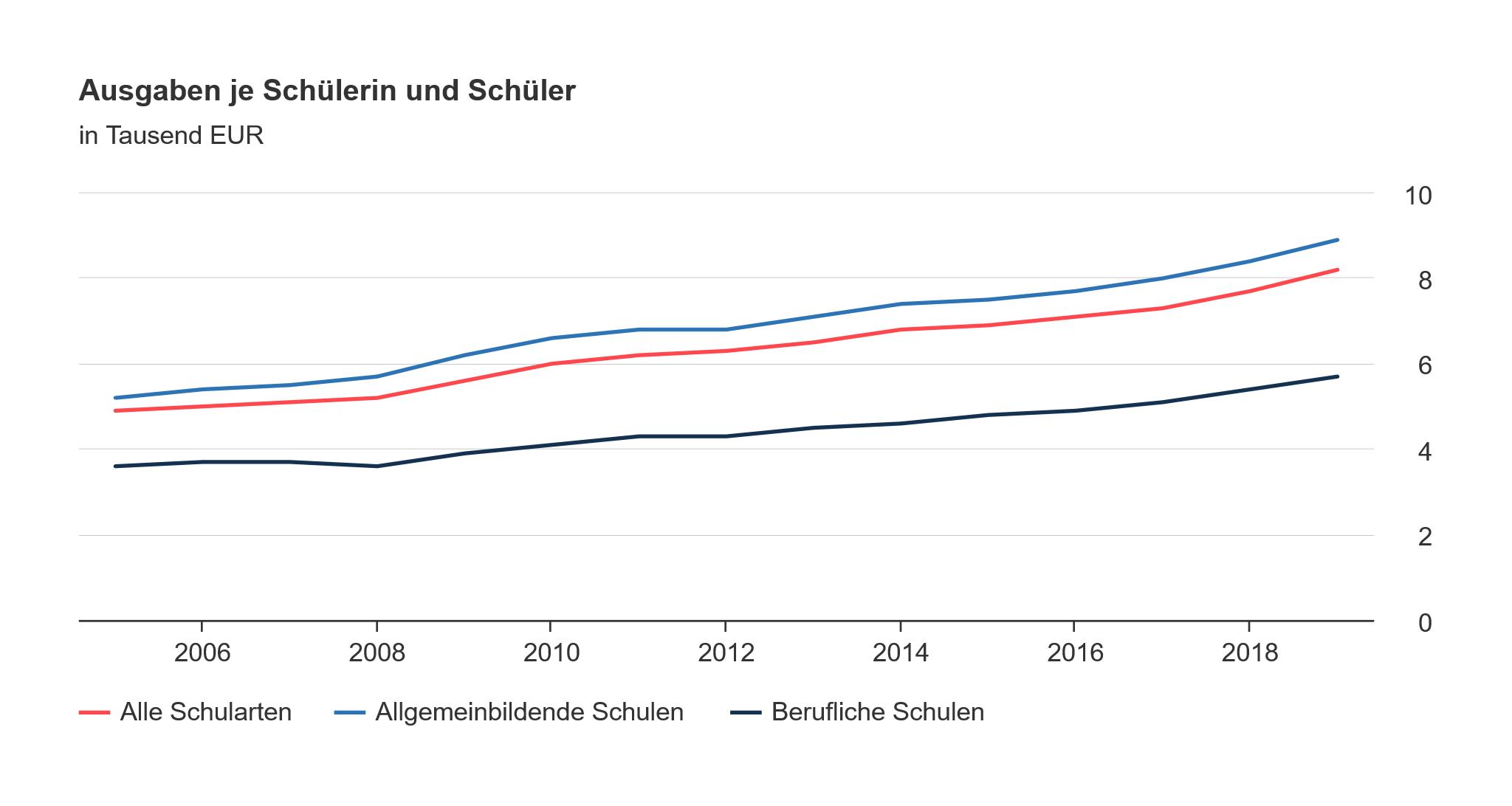 Diagramm zu den Ausgaben für öffentliche Schulen im Jahr 2019