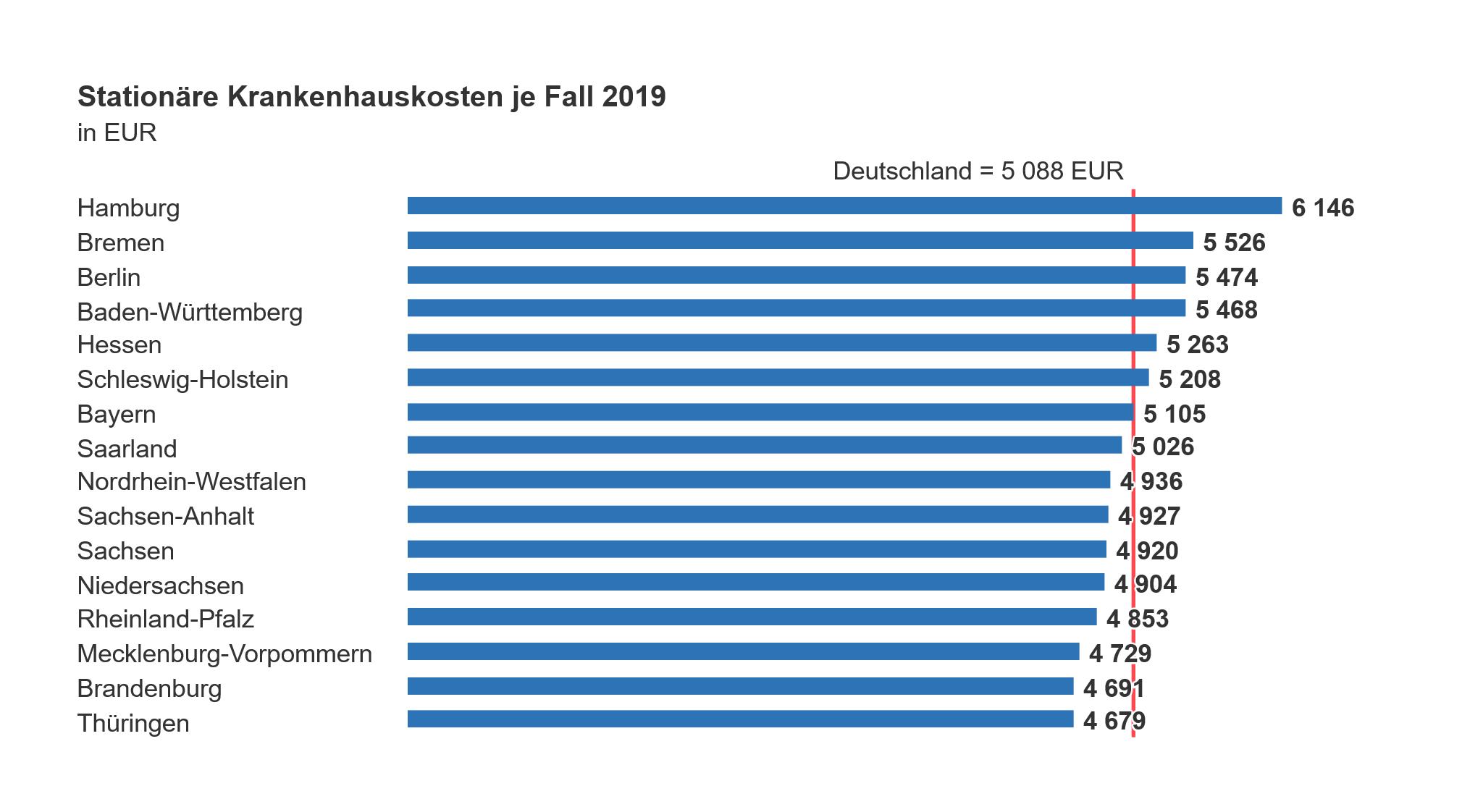 Diagramm zu Krankenhauskosten 2019 in Deutschland