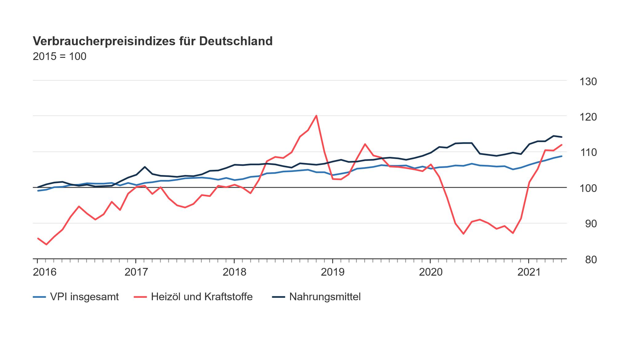 Verbraucherpreisindizes Deutschland auf Infos Unter